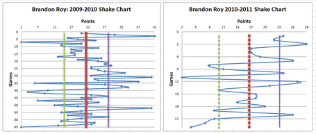 Brandon-roy-shake-comp_medium