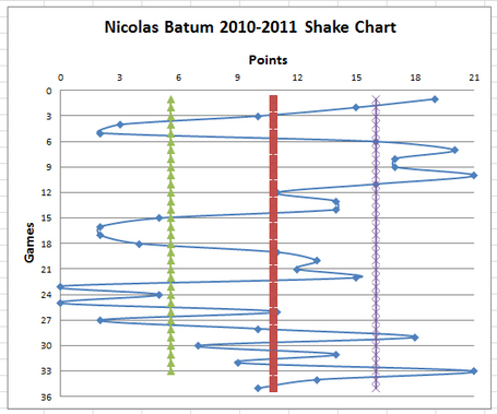 Batum-shake-chart_medium