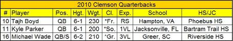 2010_clemson_quarterbacks_medium