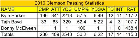 2010_clemson_passing_statistics_medium