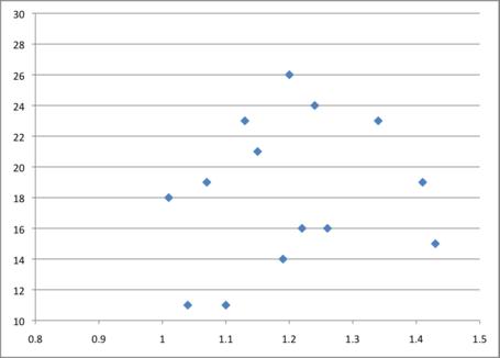 3pa_correlation_medium