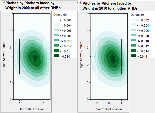 Wright_-_pitches_to_non-wright_righties_medium