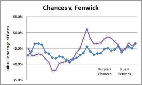 Chances_v_fenwick_2_medium