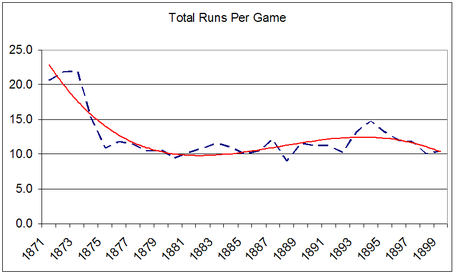 19th_century_runs_per_game_medium