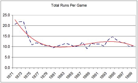 19th_century_runs_per_game_medium