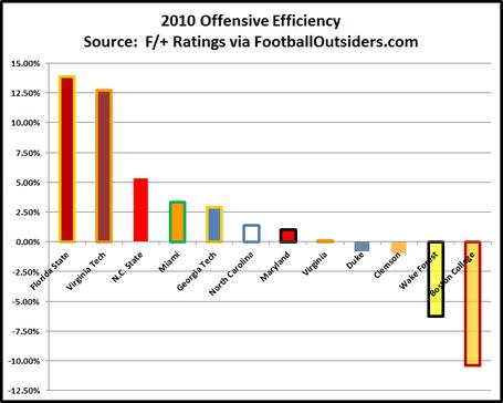 2010_acc_offensive_efficiency_medium