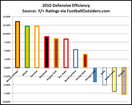 2010_acc_defensive_efficiency_medium
