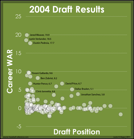 2004_draft_results_medium