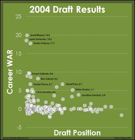 2004_draft_results_medium
