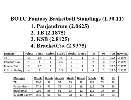 Fantasy_basketball_standings_update_-_01