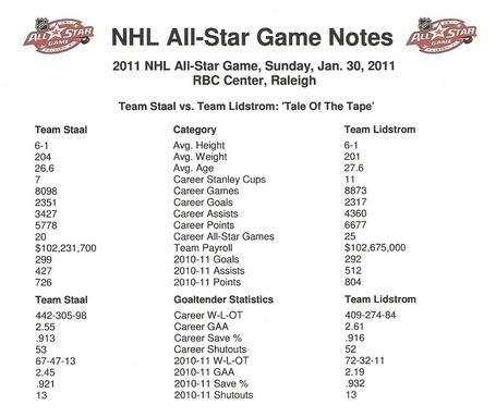Nhl__2011_nhl_all-star_game_001_medium