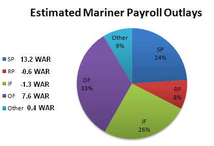 Payroll_v_war_medium