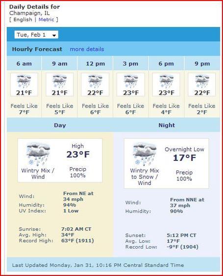 Champaign_weather_medium
