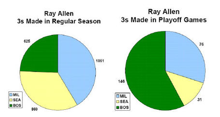 Ray_allen_career_pie_charts_combo_medium