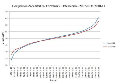 Nhl_zone_start_comparison_forwards_-_defensemen_2007-08_to_2010-11_medium