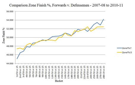Nhl_zone_finish_comparison__forwards_-_defensemen_2007-08_to_2010-11_medium