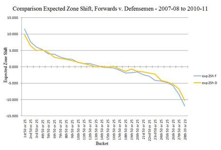 Nhl_expected_zone_shift__forwards_-_defensemen_2007-08_to_2010-11_medium