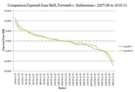 Nhl_expected_zone_shift__forwards_-_defensemen_2007-08_to_2010-11_medium