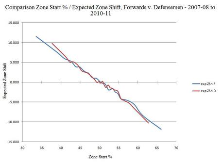Nhl_zone_start-expected_zone_shift_comparison__forwards_v_defensemen_-_2007-08_to_2010-11_medium