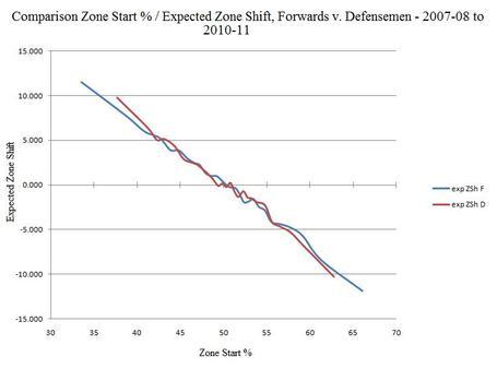 Nhl_zone_start-expected_zone_shift_comparison__forwards_v_defensemen_-_2007-08_to_2010-11_medium