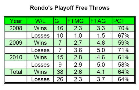 Rondo_playoff_fts_medium