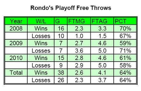 Rondo_playoff_fts_medium