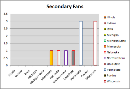 Big_ten_fan_graph_2_medium