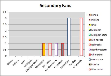 Big_ten_fan_graph_2_medium
