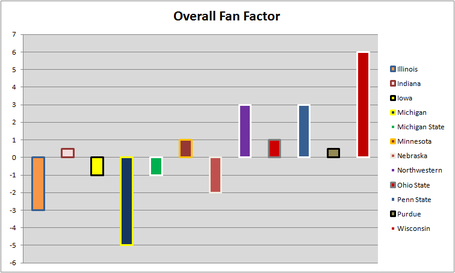 Big_ten_fan_graph_5_medium