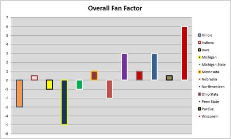 Big_ten_fan_graph_5_medium