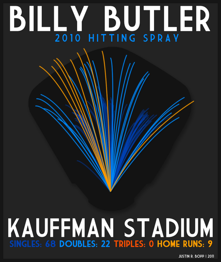 Billy_butler_medium