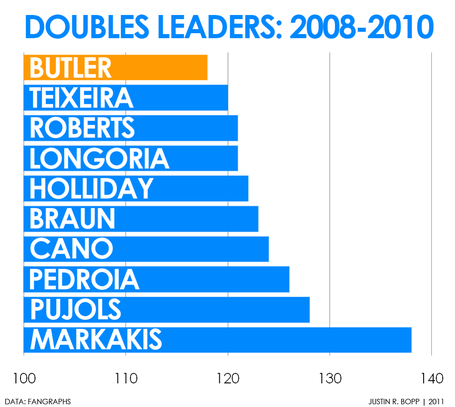 Doubles_leaders_08-10_medium