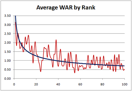 Average_war_by_rank_graph2_medium