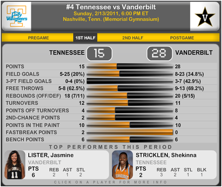 Ut_vandy_first_half_medium