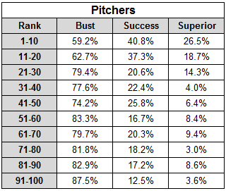 Decile_pitchers_table_medium