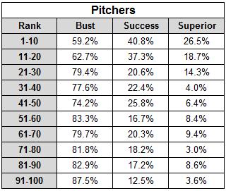 Decile_pitchers_table_medium