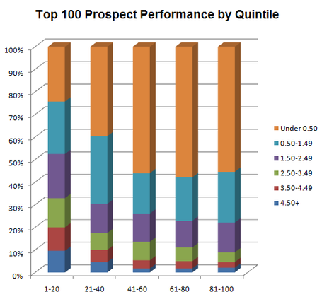 Prospect_performance_by_quintile_medium