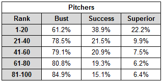 Quintile_pitchers_table_medium