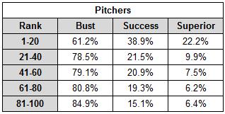 Quintile_pitchers_table_medium