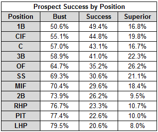 Prospect_success_by_position_medium