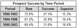 Prospect_success_by_time_period_medium