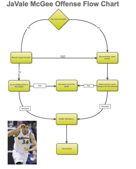 Javale_mcgee_offense_flow_chart_medium