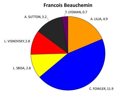 Piechartbeauchemin_medium
