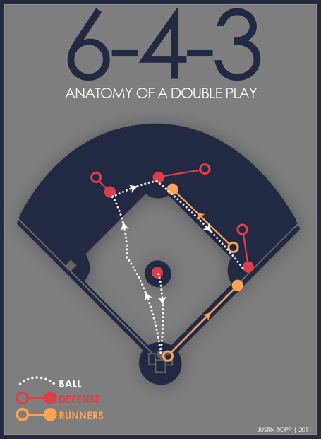 Anatomy_-_double_play_medium