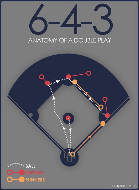 Anatomy_-_double_play_medium