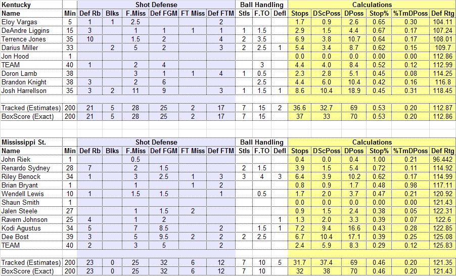 Defensive Score Sheet: UK vs Mississippi St. - A Sea Of Blue