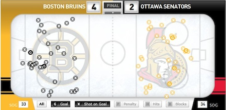 Shotchart-2011-02-18-bruins-senators_medium