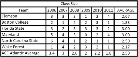 Clemson_acc_atlantic_2006_2011_wr_class_size_comparison_medium