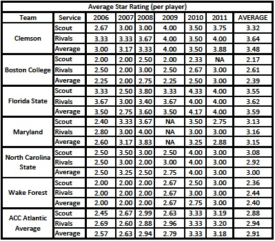 Clemson_acc_atlantic_2006_2011_wr_star_comparison_medium