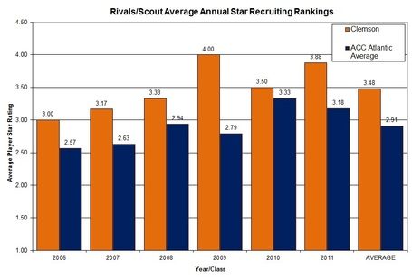 Clemson_acc_atlantic_2006_2011_wr_star_comparison_chart_medium